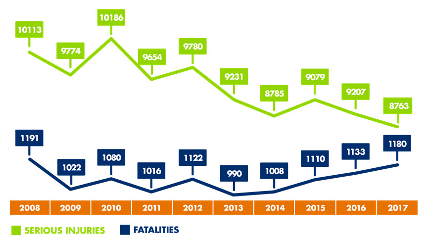 Serious Injuries and Fatalities Chart